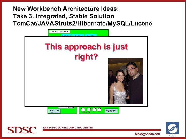 New Workbench Architecture Ideas: Take 3. Integrated, Stable Solution Tom. Cat/JAVAStruts 2/Hibernate/My. SQL/Lucene This