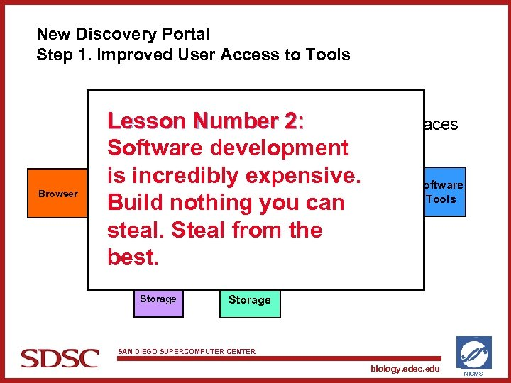 New Discovery Portal Step 1. Improved User Access to Tools PISE XML Browser SWAMI