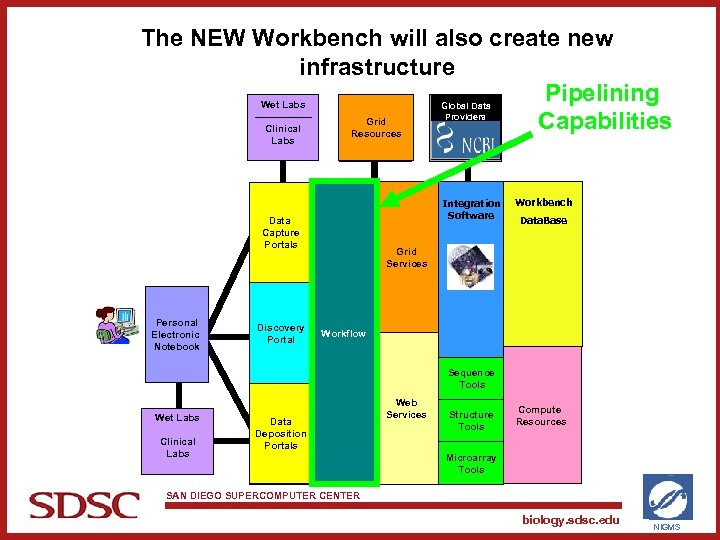 The NEW Workbench will also create new infrastructure Pipelining Wet Labs Grid Capabilities Clinical