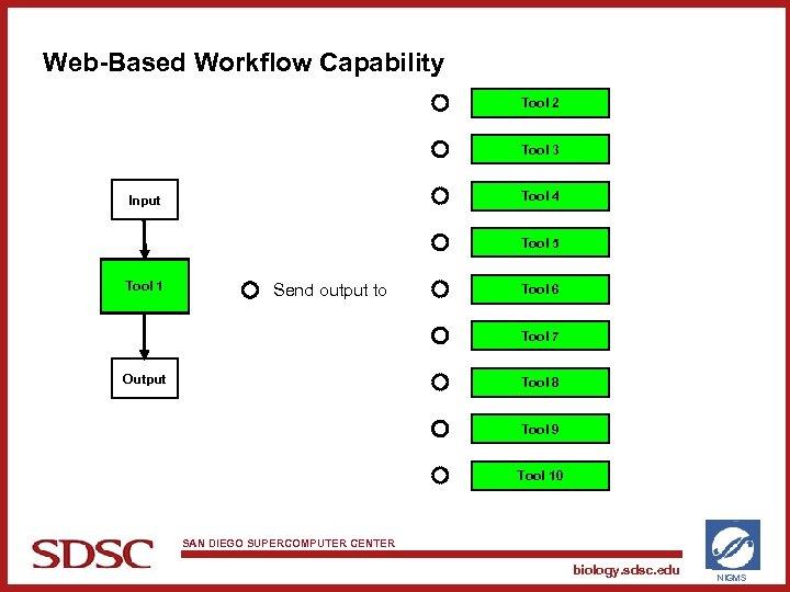 Web-Based Workflow Capability Tool 2 Tool 3 Tool 4 Input Tool 5 Tool 1