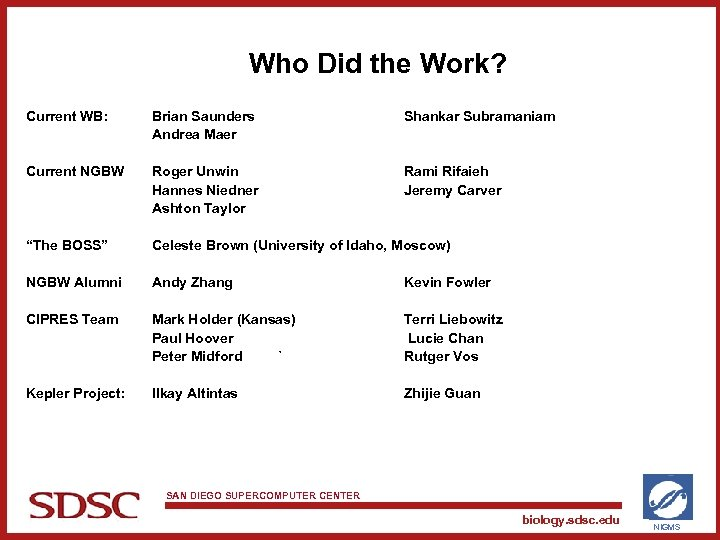 Who Did the Work? Current WB: Brian Saunders Andrea Maer Shankar Subramaniam Current NGBW
