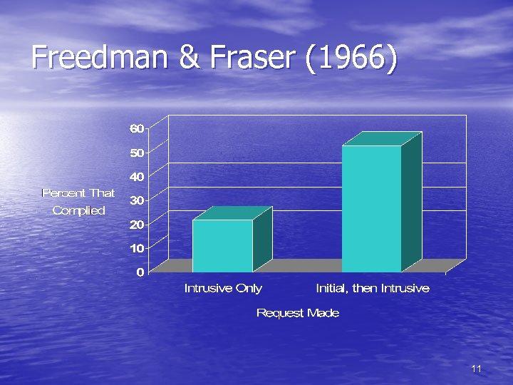 Freedman & Fraser (1966) 11