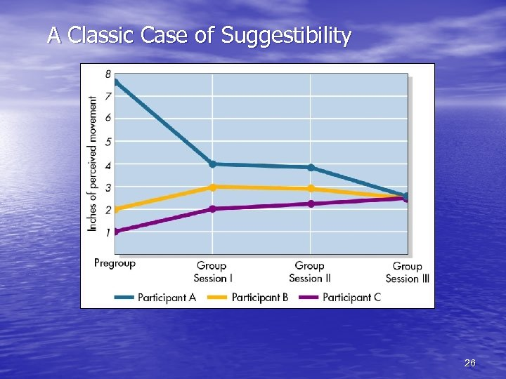 A Classic Case of Suggestibility 26