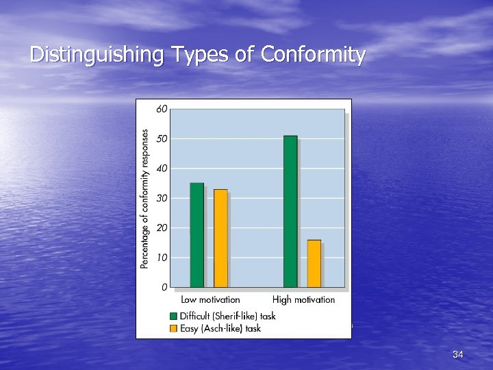 Distinguishing Types of Conformity From Robert Baron et al. , (1996) Journal of Personality