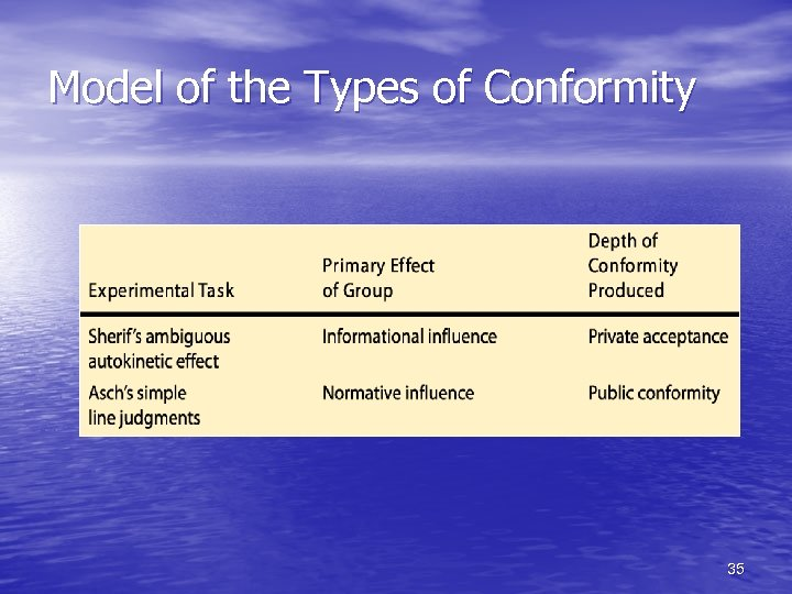 Model of the Types of Conformity 35
