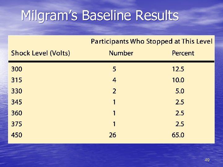 Milgram's Baseline Results 49