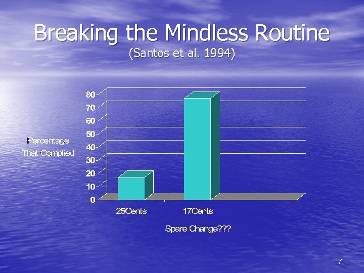 Breaking the Mindless Routine (Santos et al. 1994) 7