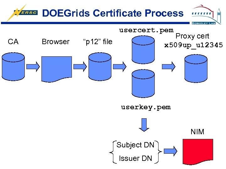 """DOEGrids Certificate Process usercert. pem CA Browser Proxy cert x 509 up_u 12345 """"p"""