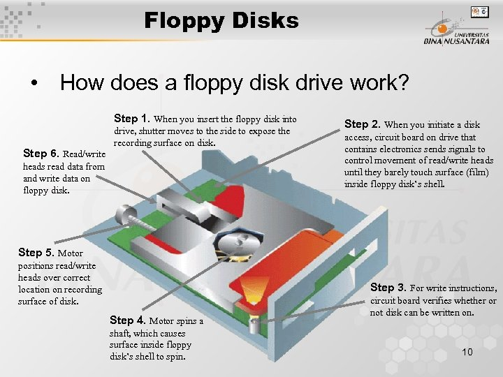 Floppy Disks • How does a floppy disk drive work? Step 1. When you