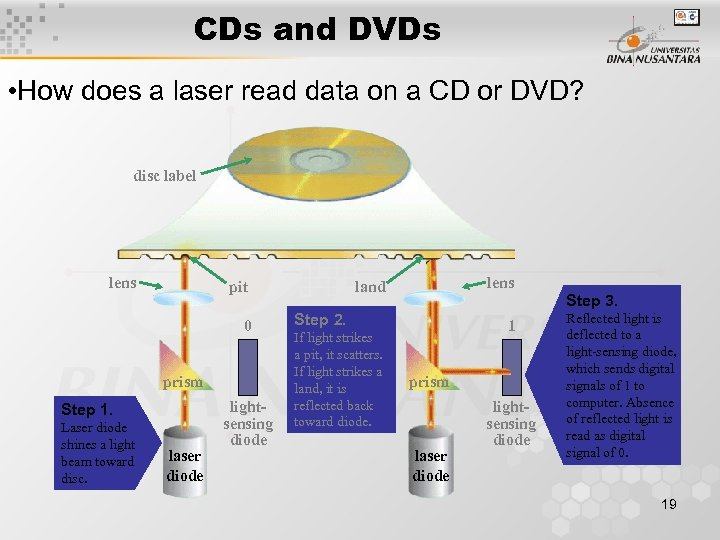 CDs and DVDs • How does a laser read data on a CD or