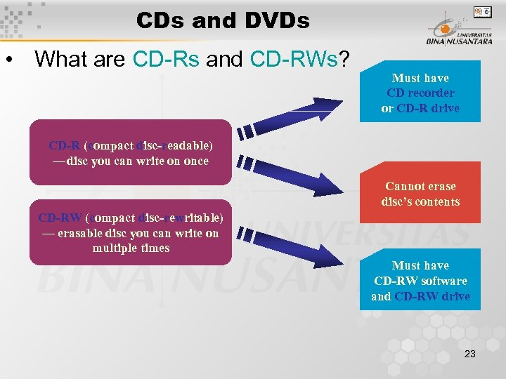 CDs and DVDs • What are CD-Rs and CD-RWs? Must have CD recorder or