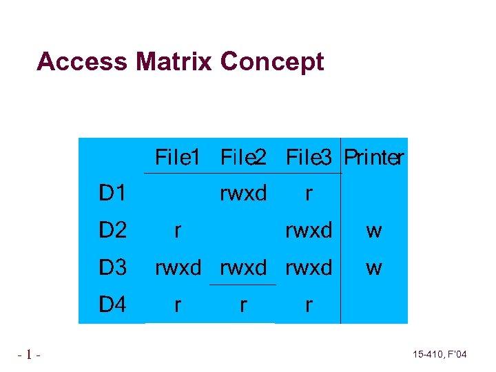 Access Matrix Concept -1 - 15 -410, F' 04