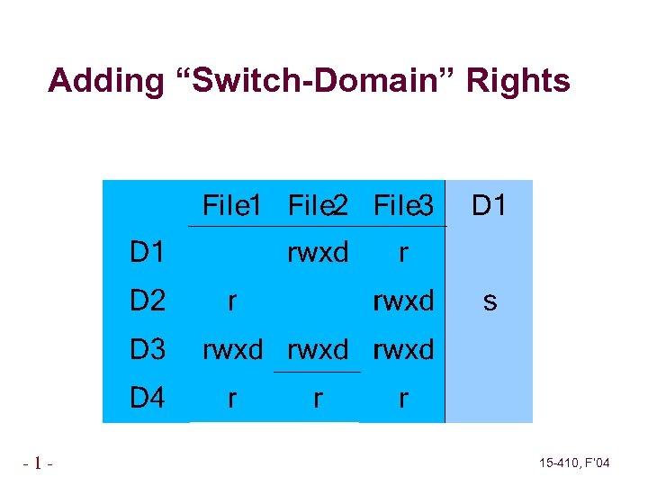 """Adding """"Switch-Domain"""" Rights -1 - 15 -410, F' 04"""