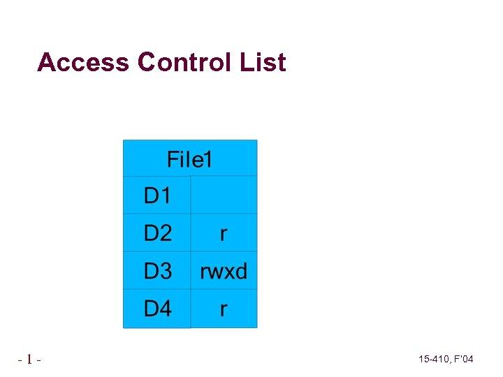 Access Control List -1 - 15 -410, F' 04