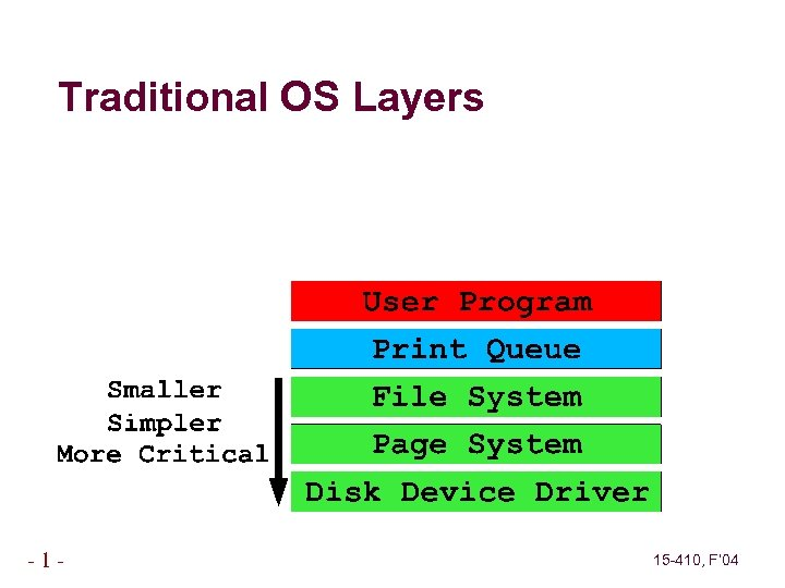 Traditional OS Layers -1 - 15 -410, F' 04