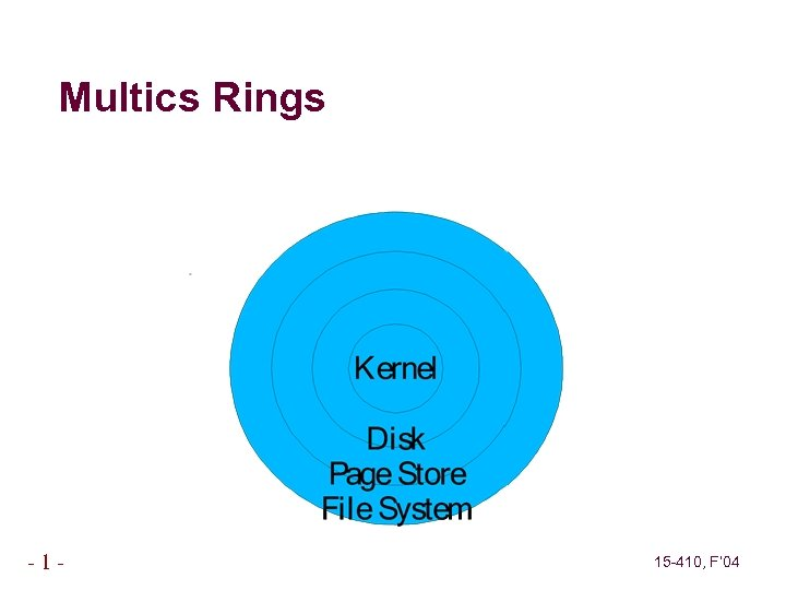 Multics Rings -1 - 15 -410, F' 04