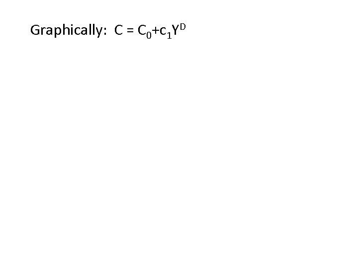 Graphically: C = C 0+c 1 YD