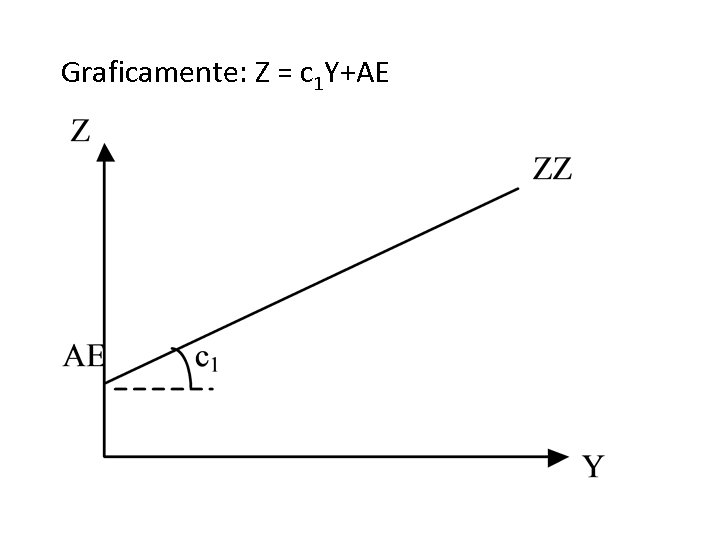 Graficamente: Z = c 1 Y+AE