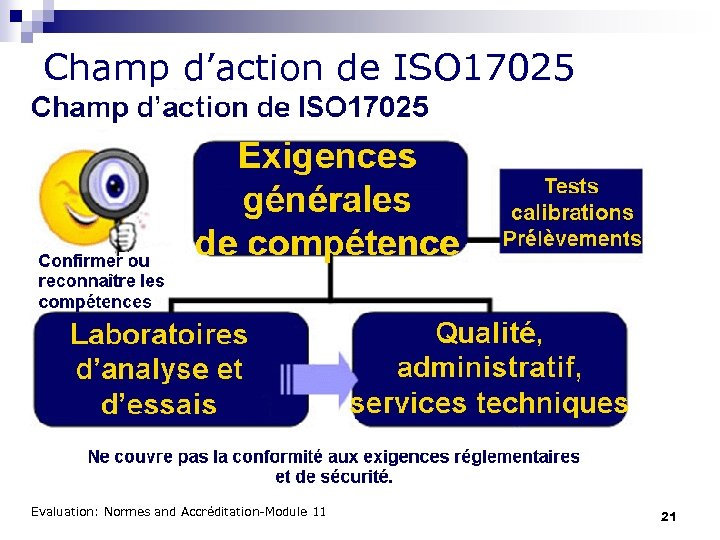 Champ d'action de ISO 17025 Evaluation: Normes and Accréditation-Module 11 21