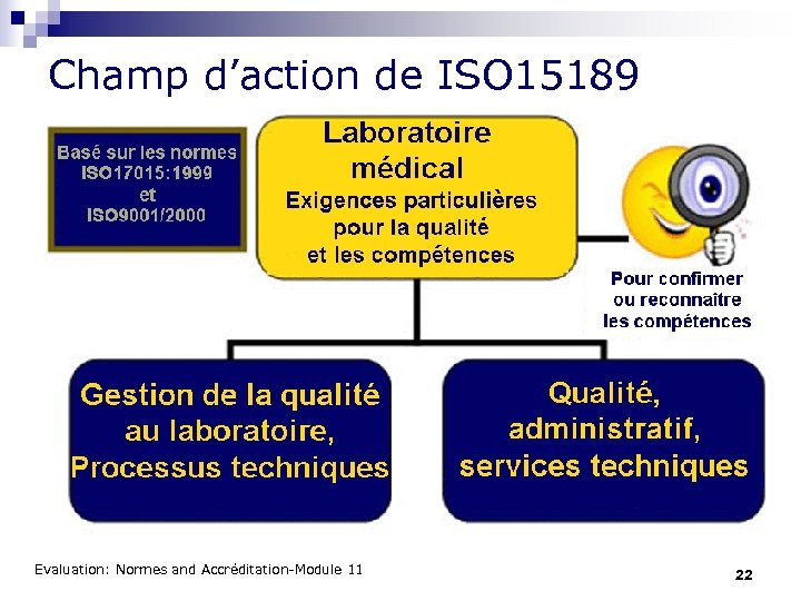 Champ d'action de ISO 15189 Evaluation: Normes and Accréditation-Module 11 22