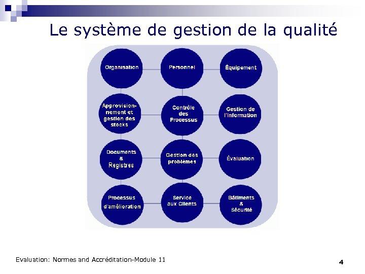 Le système de gestion de la qualité Evaluation: Normes and Accréditation-Module 11 4