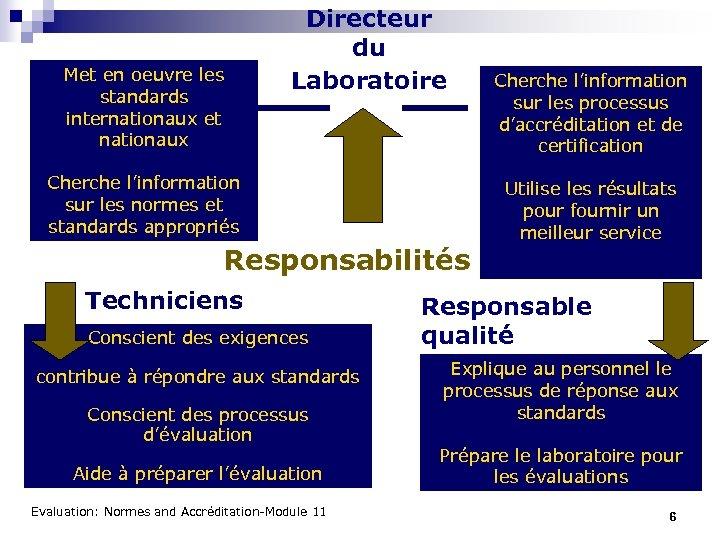 Met en oeuvre les standards internationaux et nationaux Directeur du Laboratoire Cherche l'information sur