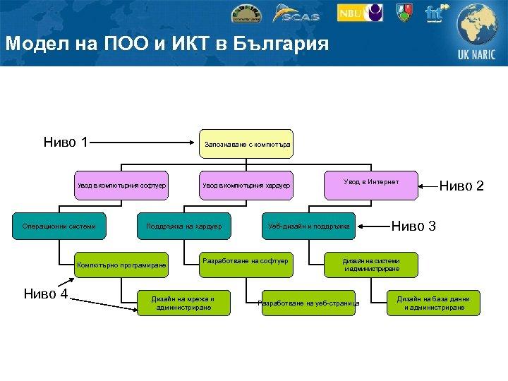 Модел на ПОО и ИКТ в България Ниво 1 Запознаване с компютъра Увод в
