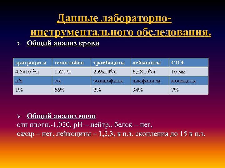 Данные лабораторноинструментального обследования. Ø Общий анализ крови эритроциты гемоглобин тромбоциты лейкоциты СОЭ 4, 5