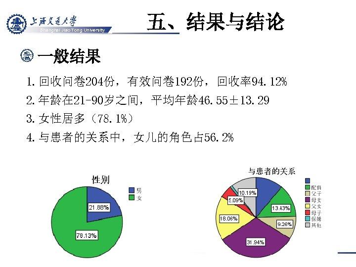 Shanghai Jiao Tong University 五、结果与结论 一般结果 1. 回收问卷 204份,有效问卷 192份,回收率94. 12% 2. 年龄在 21