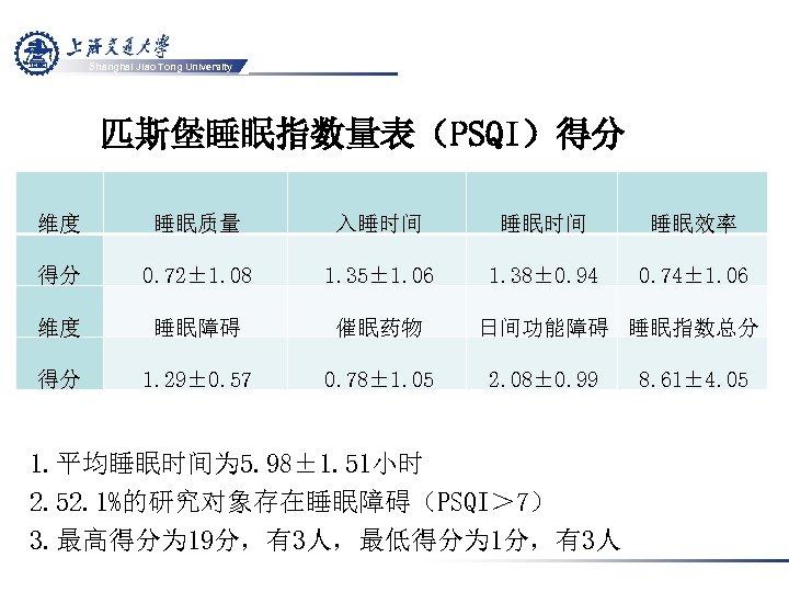 Shanghai Jiao Tong University 匹斯堡睡眠指数量表(PSQI)得分 维度 睡眠质量 入睡时间 睡眠效率 得分 0. 72± 1. 08
