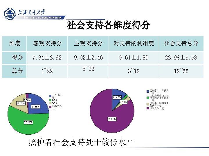 Shanghai Jiao Tong University 社会支持各维度得分 维度 客观支持分 主观支持分 对支持的利用度 社会支持总分 得分 7. 34± 2.