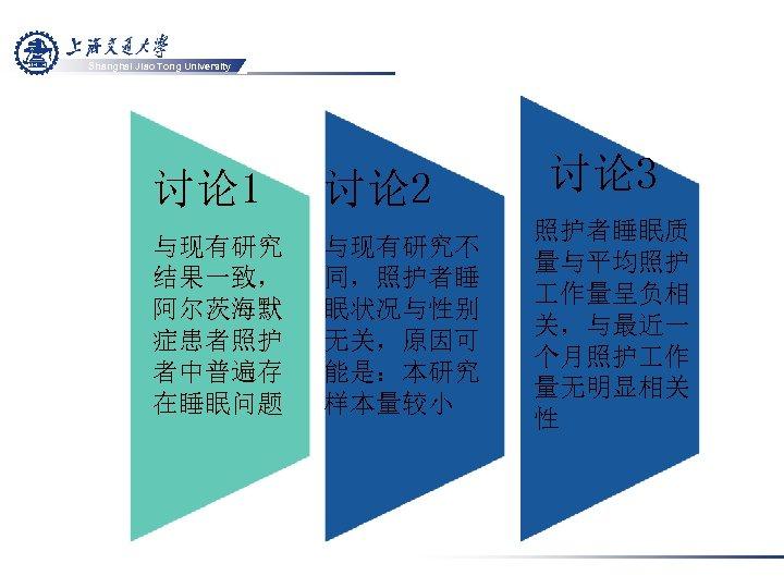 Shanghai Jiao Tong University 讨论 1 讨论 2 与现有研究 结果一致, 阿尔茨海默 症患者照护 者中普遍存 在睡眠问题