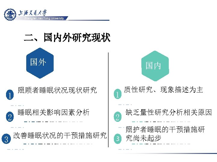 Shanghai Jiao Tong University 二、国内外研究现状 国外 国 内 1 2 3 照顾者睡眠状况现状研究 睡眠相关影响因素分析 改善睡眠状况的干预措施研究