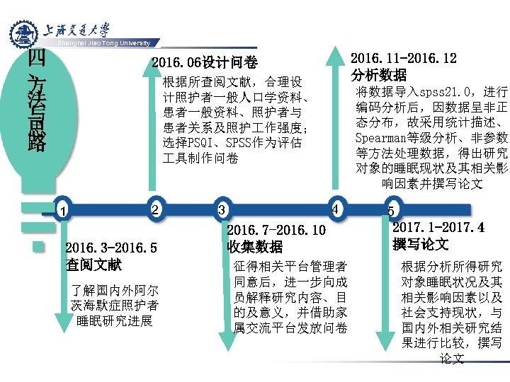 Shanghai Jiao Tong University 四 、 方 法 与 思 路 2016. 11 -2016.
