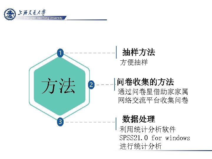 Shanghai Jiao Tong University 抽样方法 1 方便抽样 方法 3 2 问卷收集的方法 通过问卷星借助家家属 网络交流平台收集问卷 数据处理
