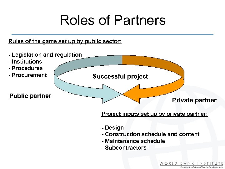 Roles of Partners Rules of the game set up by public sector: - Legislation