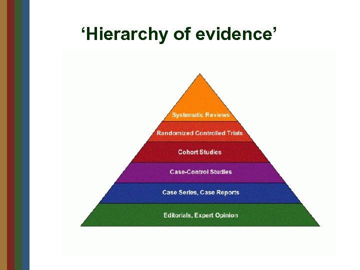 'Hierarchy of evidence'