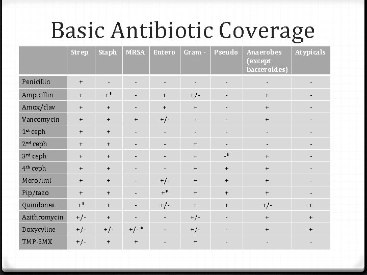 Basic Antibiotic Coverage Strep Staph MRSA Entero Gram - Pseudo Anaerobes (except bacteroides) Atypicals