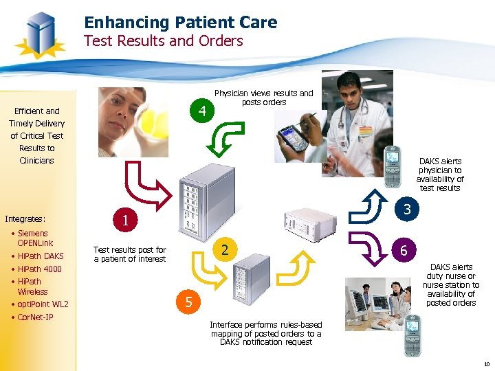 Enhancing Patient Care Test Results and Orders 4 Efficient and Timely Delivery of Critical