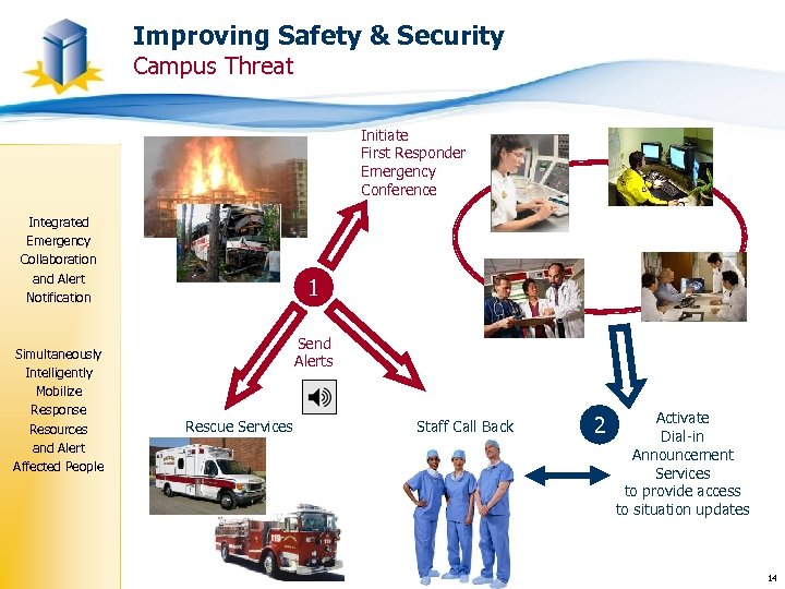Improving Safety & Security Campus Threat Initiate First Responder Emergency Conference Integrated Emergency Collaboration