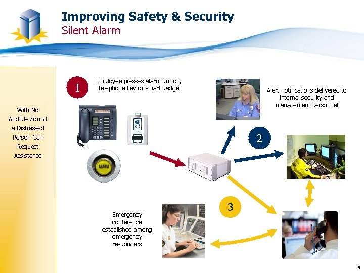 Improving Safety & Security Silent Alarm 1 Employee presses alarm button, telephone key or