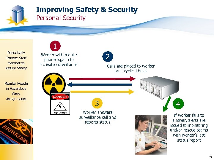 Improving Safety & Security Personal Security 1 Periodically Contact Staff Member to Assure Safety