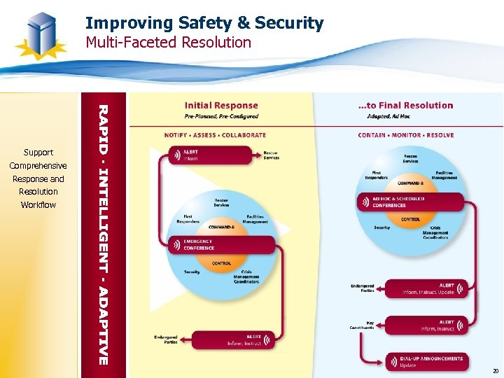 Improving Safety & Security Multi-Faceted Resolution Support Comprehensive Response and Resolution Workflow 20