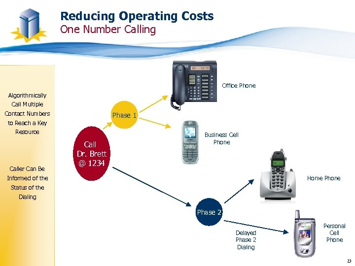 Reducing Operating Costs One Number Calling Office Phone Algorithmically Call Multiple Contact Numbers Phase