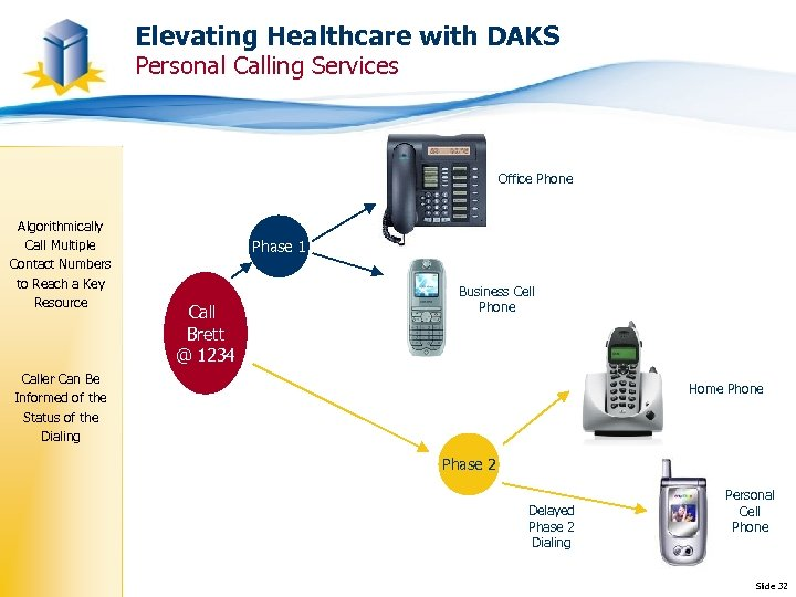 Elevating Healthcare with DAKS Personal Calling Services Office Phone Algorithmically Call Multiple Contact Numbers