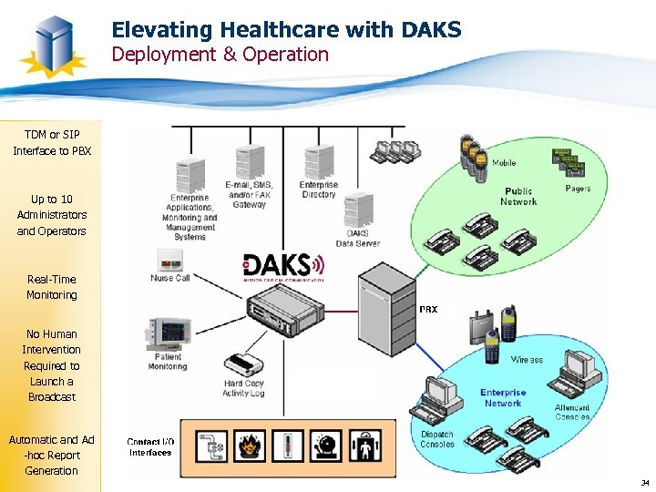 Elevating Healthcare with DAKS Deployment & Operation TDM or SIP Interface to PBX Up
