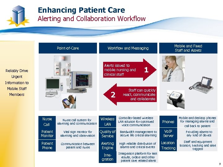Enhancing Patient Care Alerting and Collaboration Workflow Point-of-Care Alerts issued to mobile nursing and