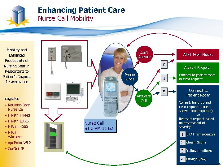 Enhancing Patient Care Nurse Call Mobility Can't Answer Patient Call Phone Rings 1 Answers