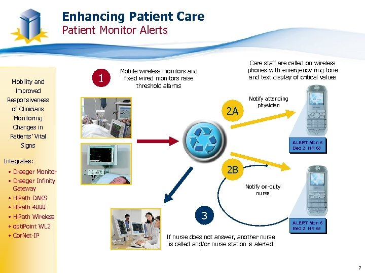 Enhancing Patient Care Patient Monitor Alerts Mobility and Improved Responsiveness 1 Care staff are