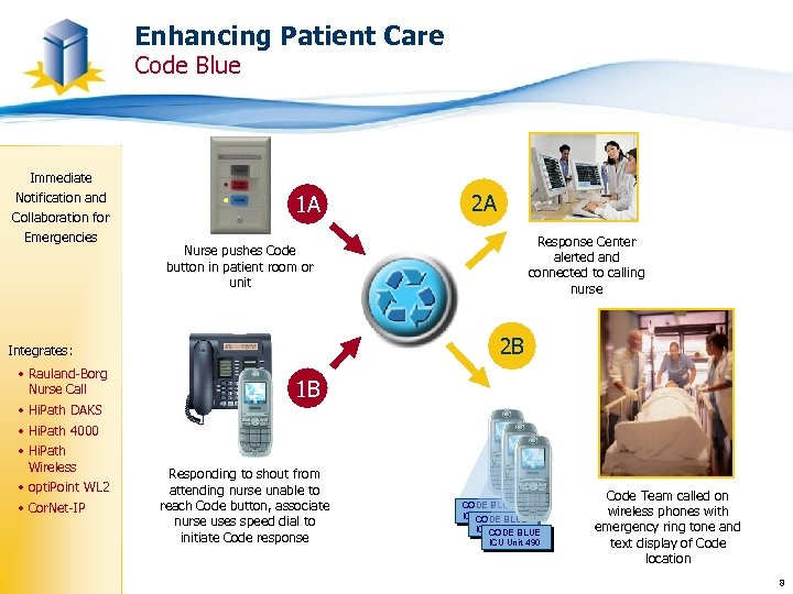 Enhancing Patient Care Code Blue Immediate Notification and Collaboration for Emergencies 1 A Response